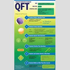 Using The Qft To Drive Inquiry In Projectbased Learning