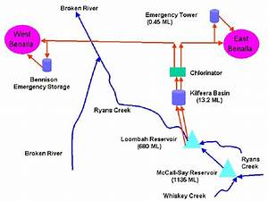 Schematic Diagram Of Benalla Water Supply System
