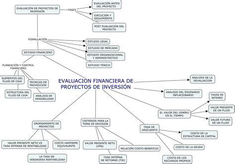 file evaluacion financiera de proyectos de inversion jpg