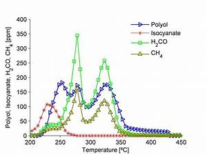 Gas Release In Tf Ftir In Nitrogen  A  Polyol  Isocyanate  H2co And Ch4