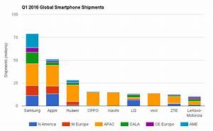State of the smartphone industry - Q1 2016