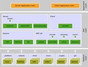 High Performance Opc Ua Server Sdk  Main Page