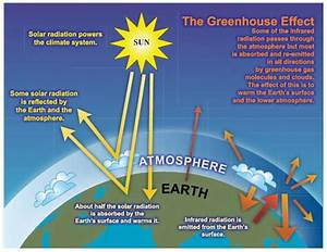 Greenhouse Effect Diagram To Label