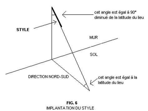 comment utiliser une le stroboscopique fabriquer un cadran solaire les 233 de construction dossier
