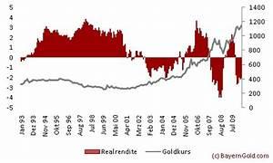 Wertsteigerung Berechnen : warum steigt gold wirklich ~ Themetempest.com Abrechnung