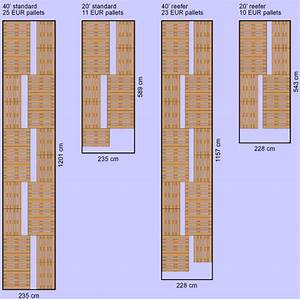 Pallet Types And Container Space  U2013 Yourlogisticschain