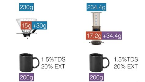 How much coffee for pour over? Save money using a Pour-Over brew method - Libra Coffee