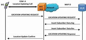 Gl Announces Gsm  U0026 Umts Map Emulation