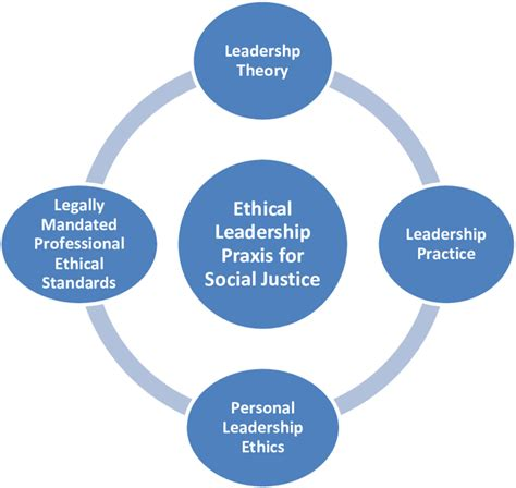 ethical leadership praxis  social justice