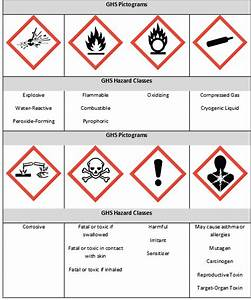 reference guide to ghs container labels research gateway With ghs pictogram labels