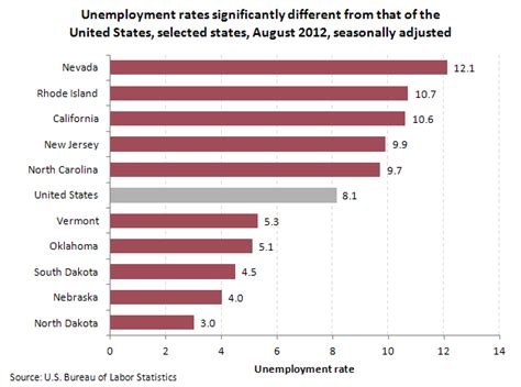 bureau of statistics united states state employment and unemployment august 2012 the
