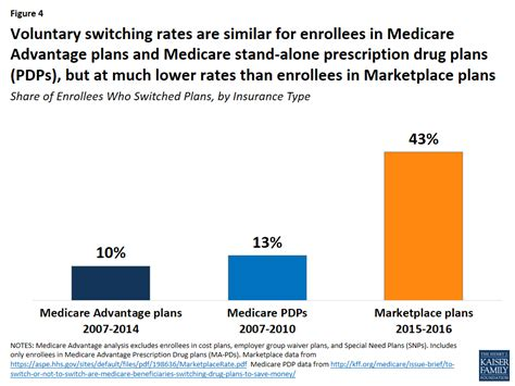 medicare advantage plan switching exception  norm