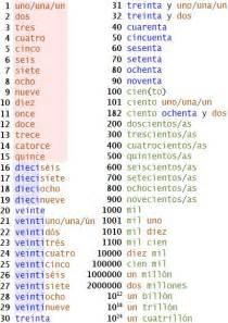 Spanish Numbers 1-1000