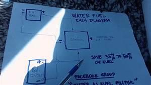 Tubig Pangpetrolyo Simple Diagram Save 30  Fuel