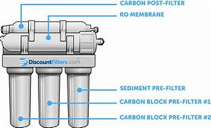 How Does Reverse Osmosis Filtration Work