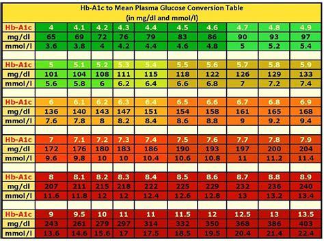 printable blood sugar chart  monitor  blood