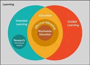 Venn Diagram Representation Of Learning And Education