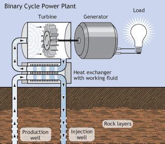 Ответ построить геотермальную электростанцию. хабр