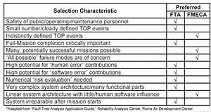 12 - 01  Fault Tree Analysis