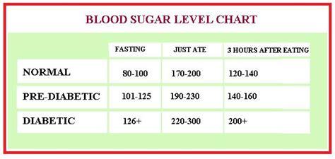healthy blood sugar levels canada chart