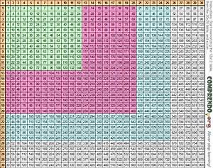 8x8 Multiplication Chart Search Results For 30 30 Multiplication Table Calendar