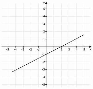 Schnittpunkt Mit Y Achse Berechnen Lineare Funktion : lineare funktion zu graph gesucht mathelounge ~ Themetempest.com Abrechnung