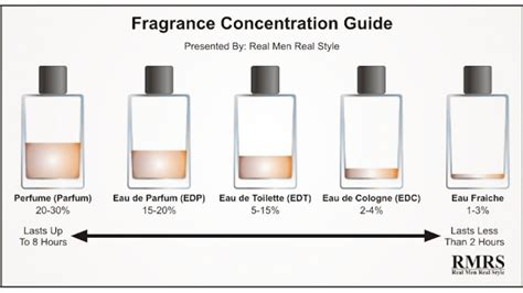 the real difference between perfume cologne toilette and other fragrances