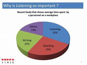 Role and importance of listening