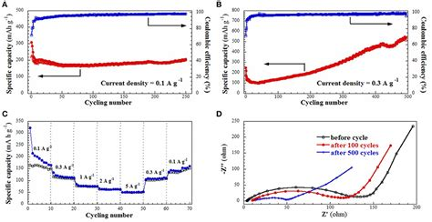 frontiers sic nanofibers  long life lithium ion battery anode materials chemistry