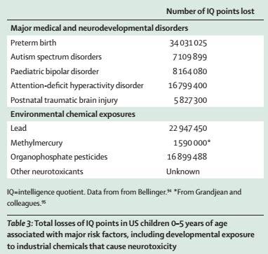 la cadernera pandemia de neurotoxicidad en el desarrollo