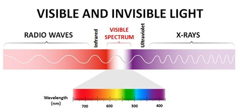 Frequency Of Visible Light by Infrared Visible Light And Soft Ultraviolet Radiation