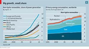 A world turned upside down - Renewable energy