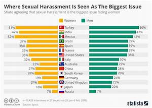 Chart: Where Sexual Harassment Is Seen As The Biggest ...