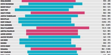 comparing the top artists past and present by vocal range huffpost