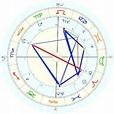 Gonzalo Facio Segreda, horoscope for birth date 28 March ...