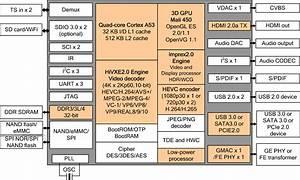 Hisilicon Hi3798m V200 Soc To Allow For Cheaper 4k Tv