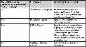 Beton Mischverhältnis Tabelle : ermittlung der carbonatisierungstiefe im memmert klimaschrank ~ A.2002-acura-tl-radio.info Haus und Dekorationen
