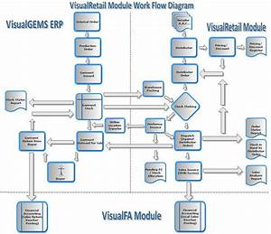 Visualgems Erp