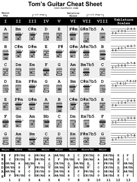 Veteran guitarist and author tom kolb dispels the mysteries of music theory using plain and simple terms and diagrams. Tom's Guitar Cheat Sheet