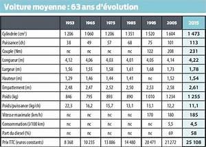 Calculer L Argus D Une Voiture : la voiture moyenne des fran ais en 2015 selon l argus ~ Gottalentnigeria.com Avis de Voitures