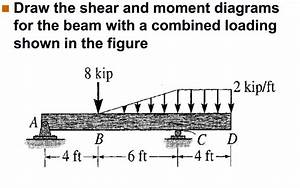 mechanical engineering archive march 31 2014 cheggcom With beam moment diagram