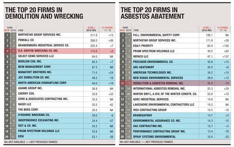 dhg wrecking fourth    latest enr rankings