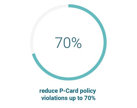 A partnership with bank of america. Take Control of Purchase Cards with Automated P-Card Audit   Oversight
