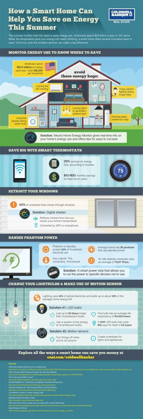 is your home smart enough to save you money this summer