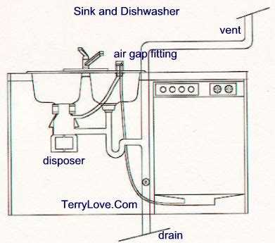 kitchen sink plumbing parts diagram