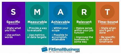 Goals Smart Examples Objectives Marketing Strategy Management