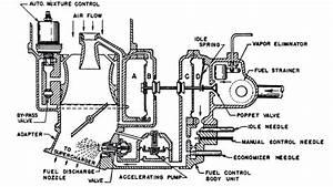 Bendix Zenith Carburetor Diagram