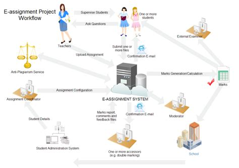 workflow diagram template e assignment workflow free e assignment workflow templates