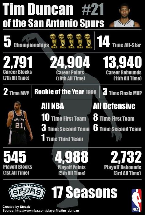 spurs tim duncan  year career stats gsg pinterest