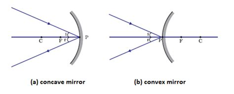 image formation  spherical mirrorsclass  reflection